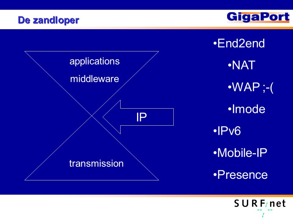 De zandloper applications middleware transmission IP End2end NAT WAP ;-( Imode IPv6 Mobile-IP Presence
