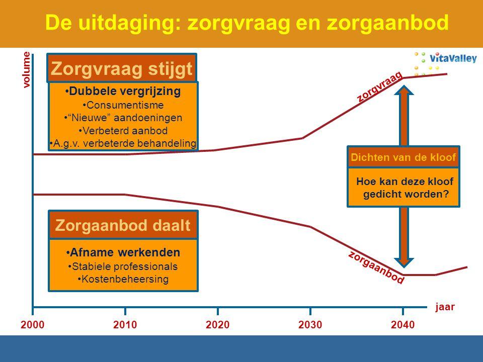 """De uitdaging: zorgvraag en zorgaanbod 20002020203020402010 jaar volume Zorgvraag stijgt Dubbele vergrijzing Consumentisme """"Nieuwe"""" aandoeningen Verbet"""