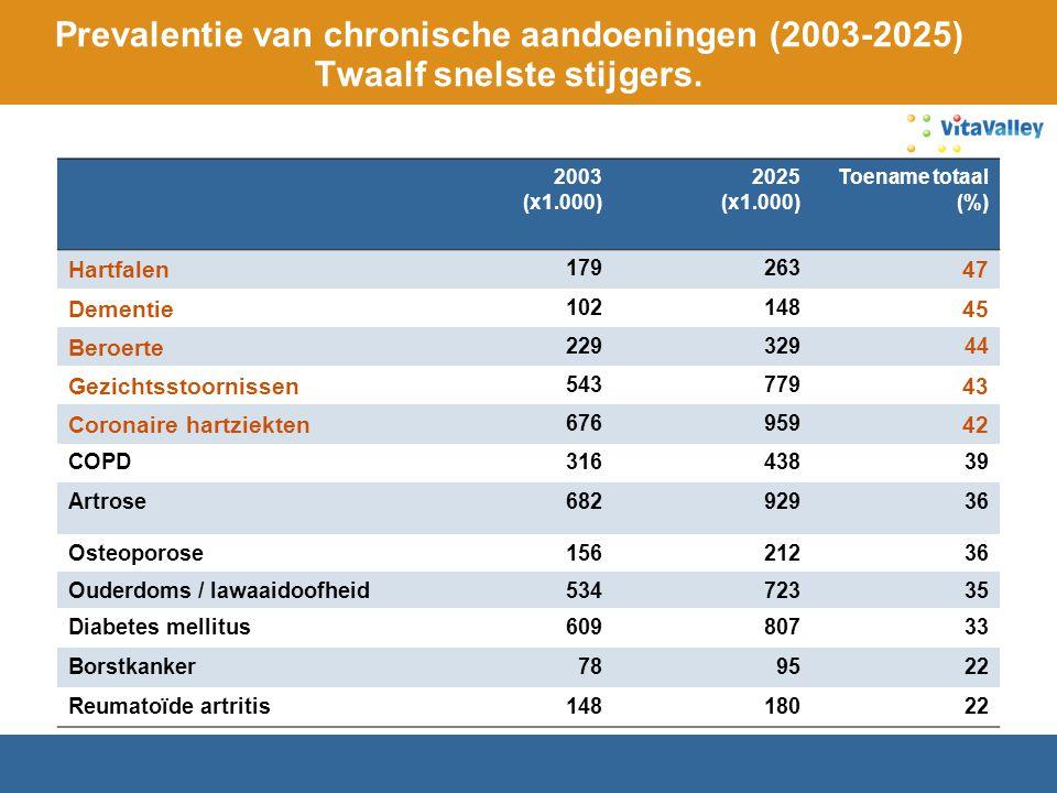 Prevalentie van chronische aandoeningen (2003-2025) Twaalf snelste stijgers. 2003 (x1.000) 2025 (x1.000) Toename totaal (%) Hartfalen 179263 47 Dement