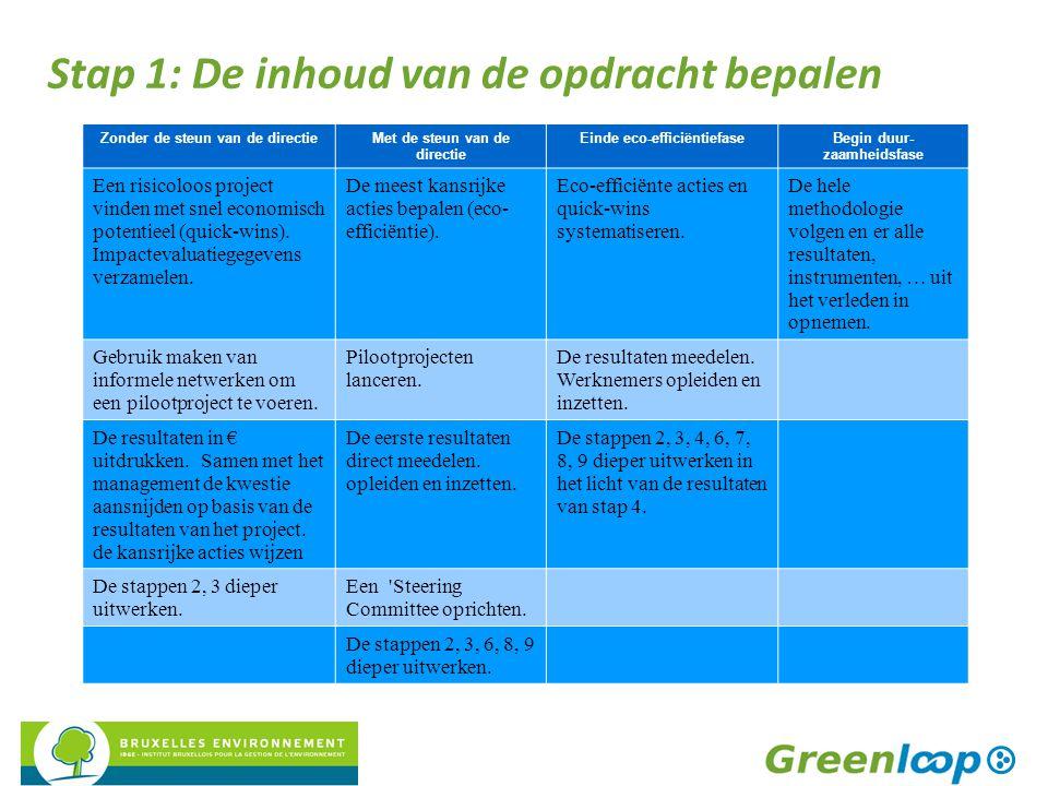Zonder de steun van de directieMet de steun van de directie Einde eco-efficiëntiefaseBegin duur- zaamheidsfase Een risicoloos project vinden met snel