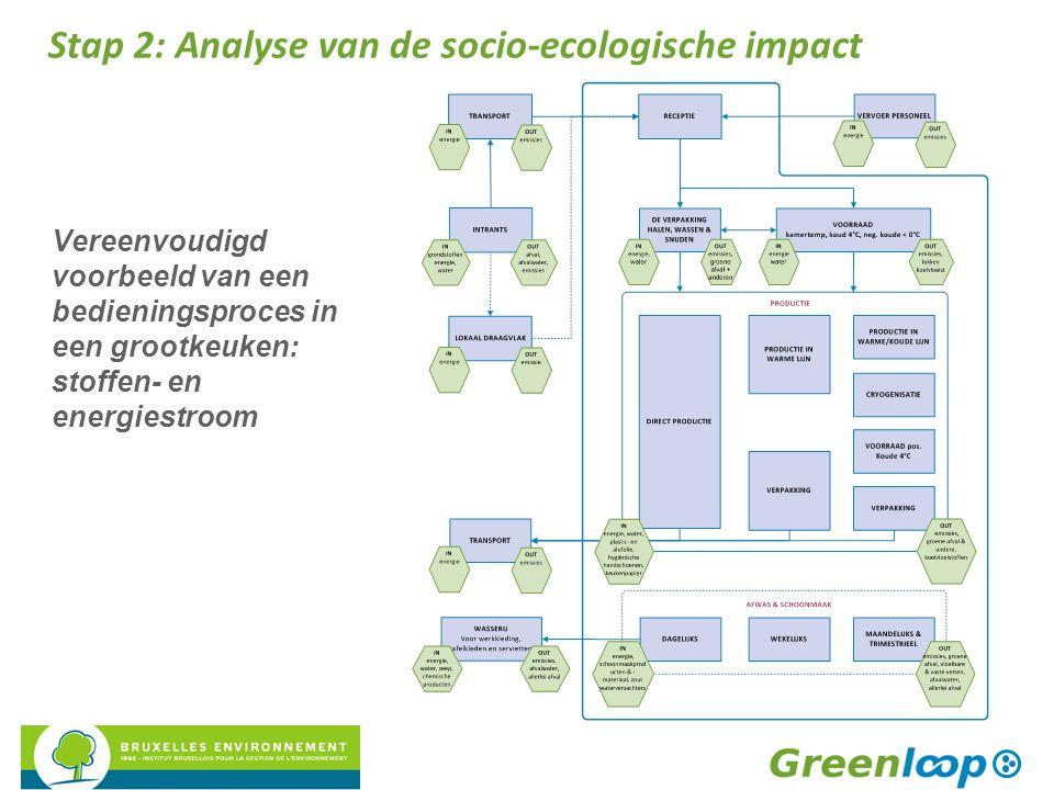 Vereenvoudigd voorbeeld van een bedieningsproces in een grootkeuken: stoffen- en energiestroom Stap 2: Analyse van de socio-ecologische impact