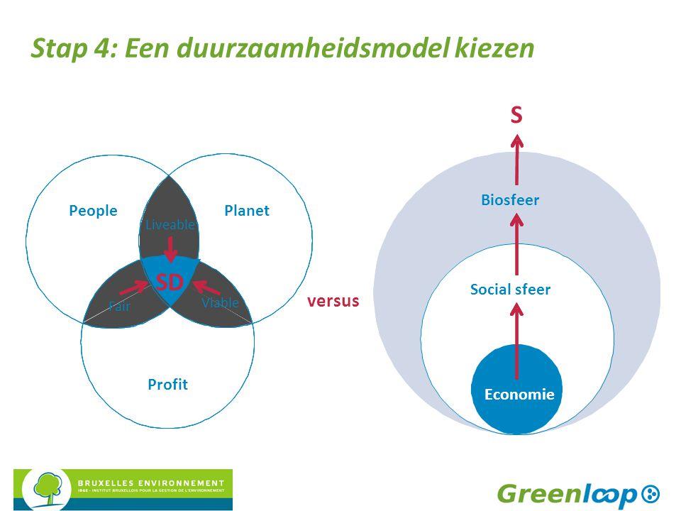 Stap 4: Een duurzaamheidsmodel kiezen Economy Social sphere Biosphere Economie Social sfeer Biosfeer S versus Planet Profit People Liveable Fair SD Vi