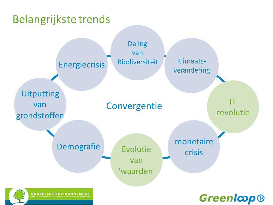 Belangrijkste trends Klimaats- verandering IT revolutie Demografie monetaire crisis Daling van Biodiversiteit Energiecrisis Uitputting van grondstoffe