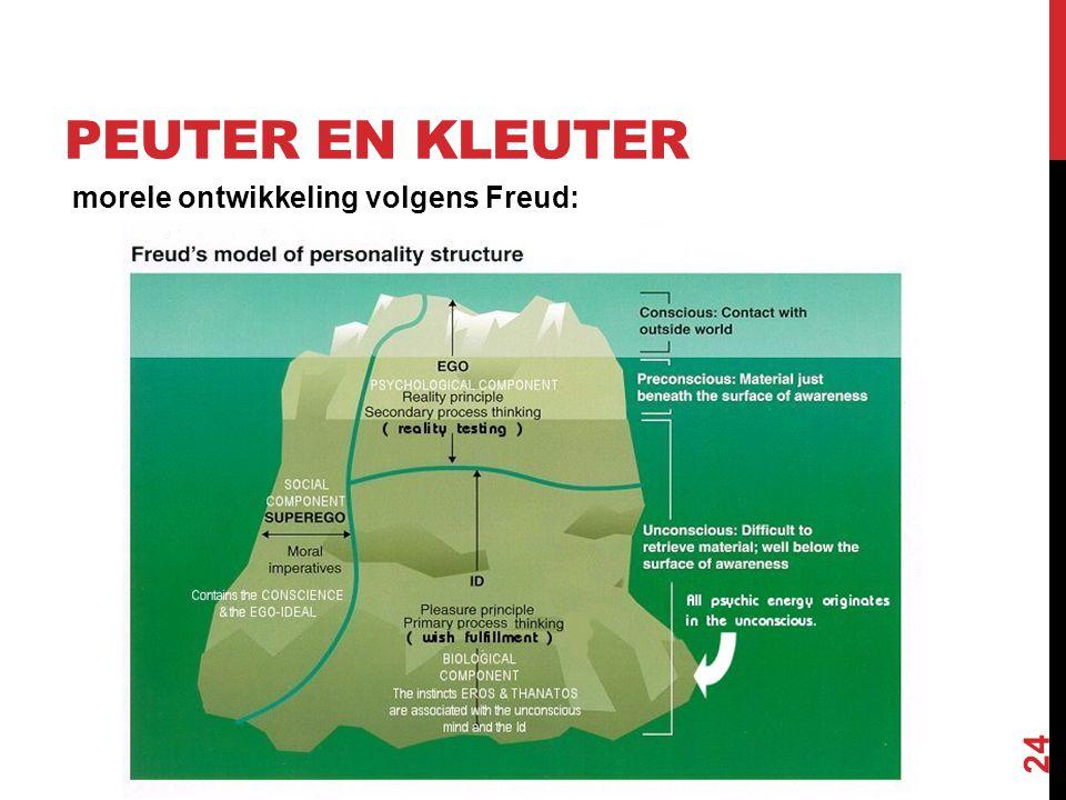 PEUTER EN KLEUTER morele ontwikkeling volgens Freud: 24