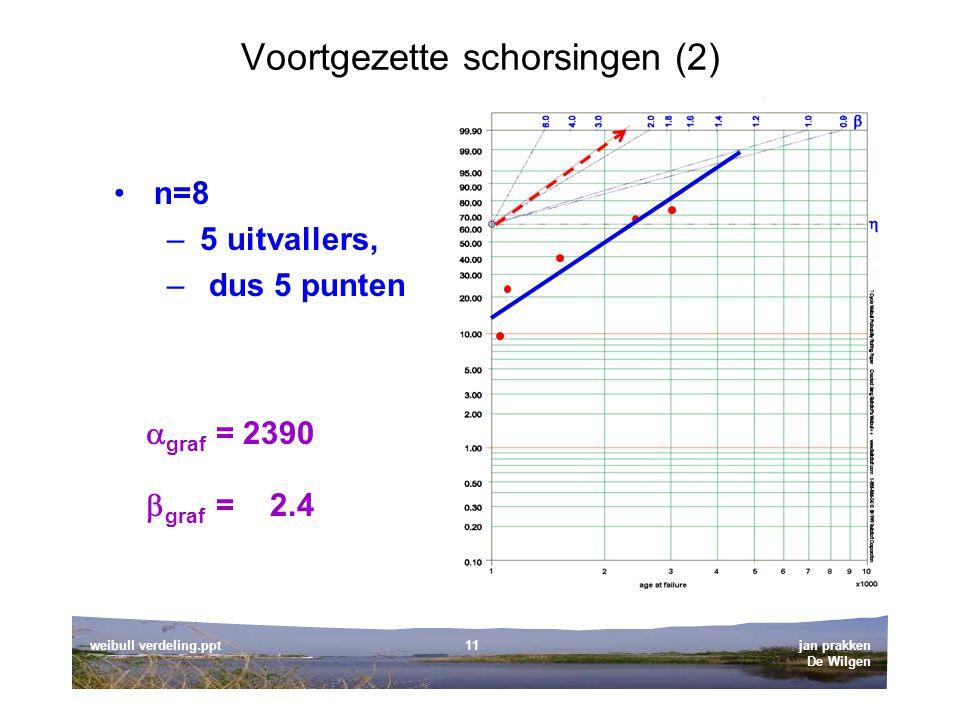 jan prakken De Wilgen weibull verdeling.ppt11 Voortgezette schorsingen (2) n=8 –5 uitvallers, – dus 5 punten  graf = 2390  graf = 2.4