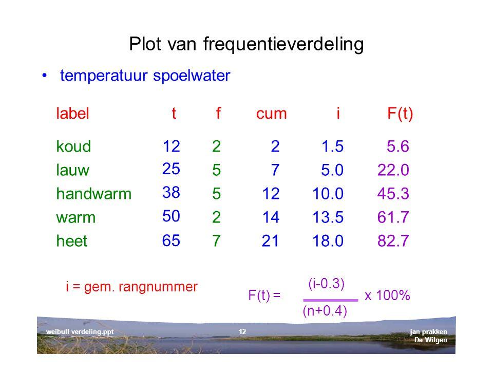 jan prakken De Wilgen weibull verdeling.ppt12 Plot van frequentieverdeling temperatuur spoelwater t 25 38 50 12 65 label koud lauw handwarm warm heet f 2552725527 cum 2 7 12 14 21 i 1.5 5.0 10.0 13.5 18.0 F(t) 5.6 22.0 45.3 61.7 82.7 (n+0.4) x 100% (i-0.3) F(t) = i = gem.