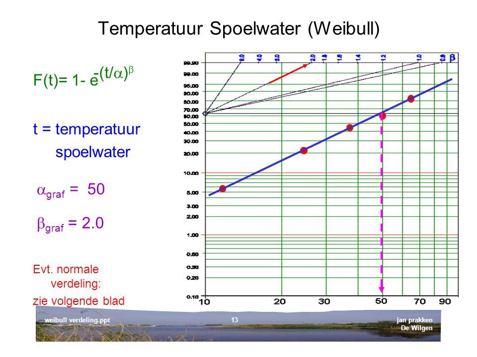jan prakken De Wilgen weibull verdeling.ppt13 Temperatuur Spoelwater (Weibull) t = temperatuur spoelwater  graf = 50  graf = 2.0 Evt.