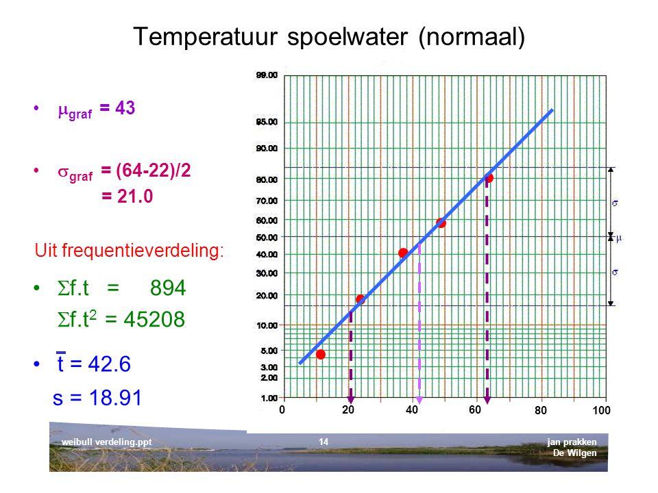 jan prakken De Wilgen weibull verdeling.ppt14 Temperatuur spoelwater (normaal) 0 80100 204060  graf = 43  graf = (64-22)/2 = 21.0 s = 18.91  f.t = 894  f.t 2 = 45208 t = 42.6 Uit frequentieverdeling: