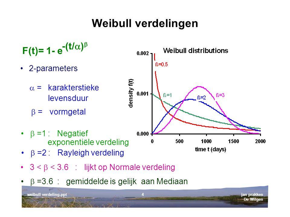 jan prakken De Wilgen weibull verdeling.ppt4 Weibull verdelingen 2-parameters F(t)= 1- e -(t/  )   =karakterstieke levensduur  =vormgetal  =1:Negatief exponentiële verdeling  =2:Rayleigh verdeling 3 <  < 3.6:lijkt op Normale verdeling  =3.6:gemiddelde is gelijk aan Mediaan