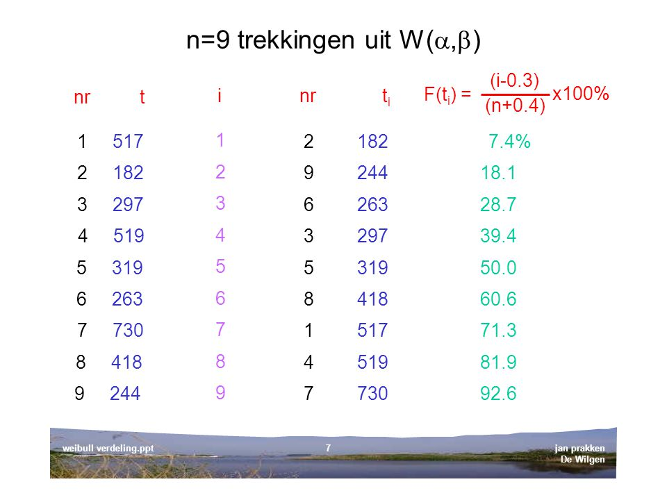 jan prakken De Wilgen weibull verdeling.ppt8 Weibull probability plot (1) (n+0.4) x 100% (i-0.3) vertikaal: kans horizontaal: variabele t rechte lijn.