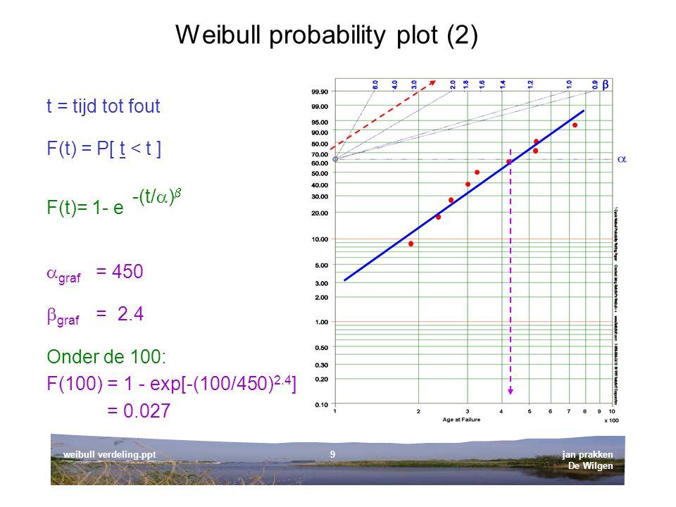 jan prakken De Wilgen weibull verdeling.ppt9 Weibull probability plot (2) t = tijd tot fout  graf = 450  graf = 2.4 F(t)= 1- e -(t/  )  F(t) = P[ t < t ] Onder de 100: F(100) = 1 - exp[-(100/450) 2.4 ] = 0.027