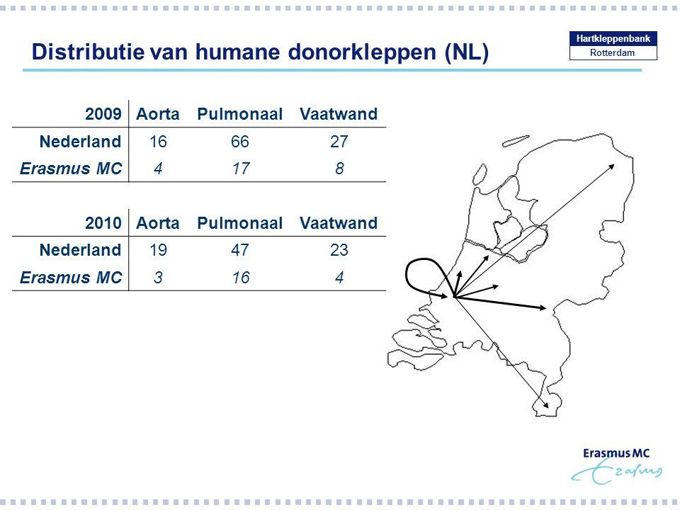 Distributie van humane donorkleppen (NL) Rotterdam Hartkleppenbank 2009AortaPulmonaalVaatwand Nederland166627 Erasmus MC4178 2010AortaPulmonaalVaatwan