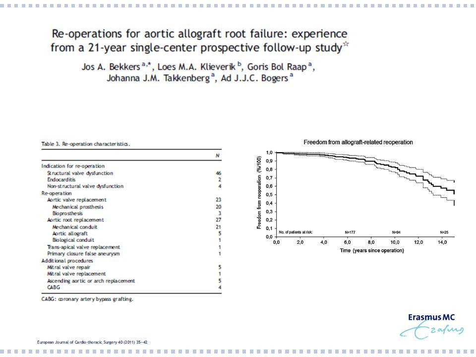 1988-2010: 262 aortawortelvervangingen Median time to reoperation 14,8 year