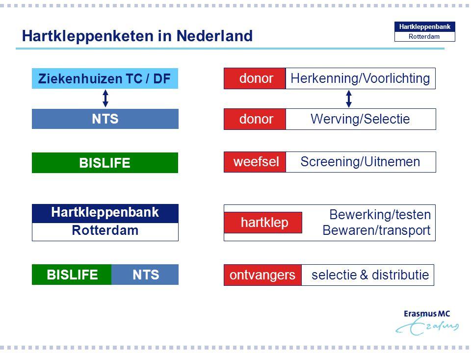 Hartkleppenketen in Nederland Rotterdam Hartkleppenbank Bewerking/testen Bewaren/transport selectie & distributie donor Screening/Uitnemen Rotterdam H