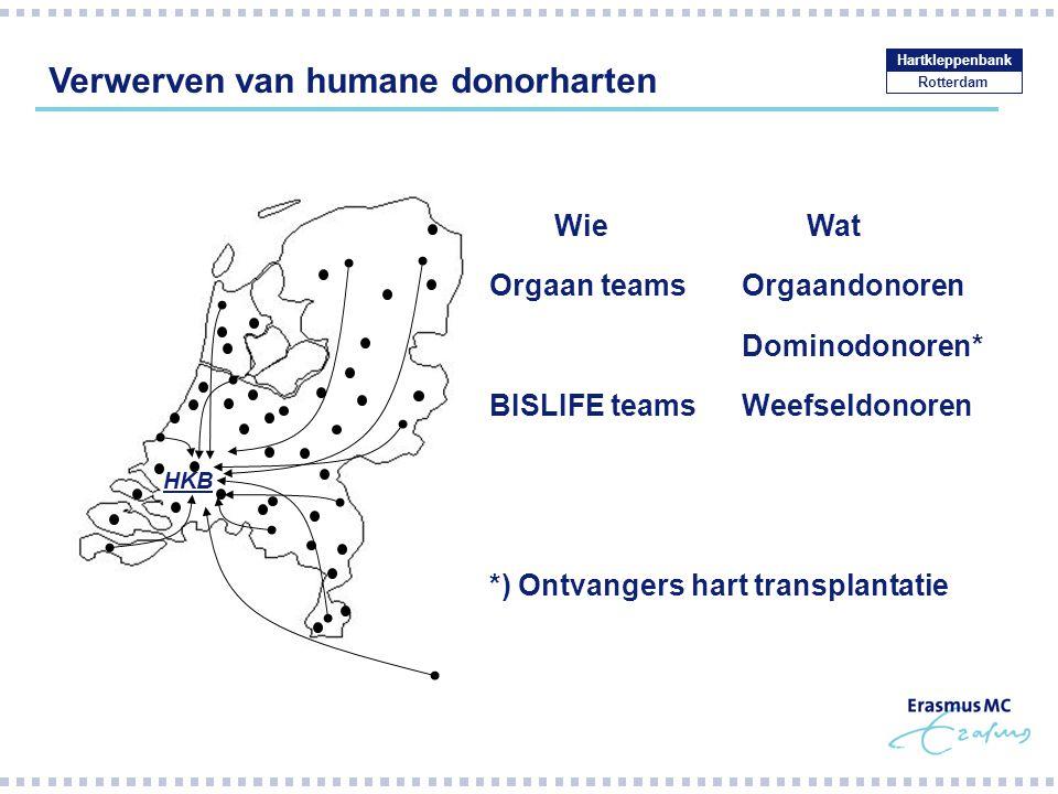 Distributie van humane donorkleppen (EU) Rotterdam Hartkleppenbank 2009APV Nederland166627 Duitsland223515 Oostenrijk120 Zwitserland001 Totaal3910343 2010APV Nederland194723 Duitsland161811 Oostenrijk401 Zwitserland100 Kroatië100 Totaal416535
