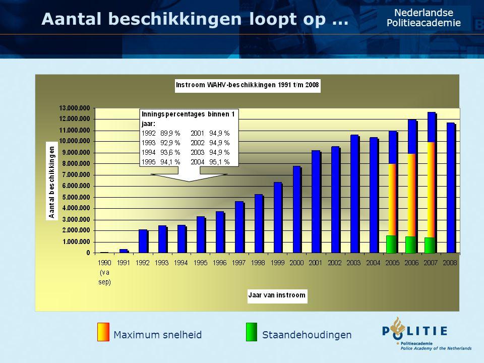 Beroep op Officier en Kantonrechter Nederlandse Politieacademie Gemiddeld 2,8% van alle opgelegde sancties Gemiddeld 0,22% van alle opgelegde sancties ± 1500 per werkdag via de Centrale Verwerking Openbaar Ministerie (de CVOM)