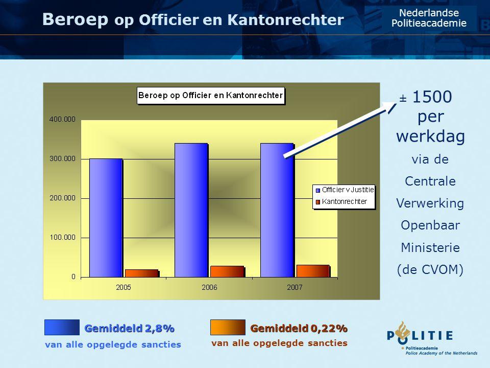 Beroep op Officier en Kantonrechter Nederlandse Politieacademie Gemiddeld 2,8% van alle opgelegde sancties Gemiddeld 0,22% van alle opgelegde sancties