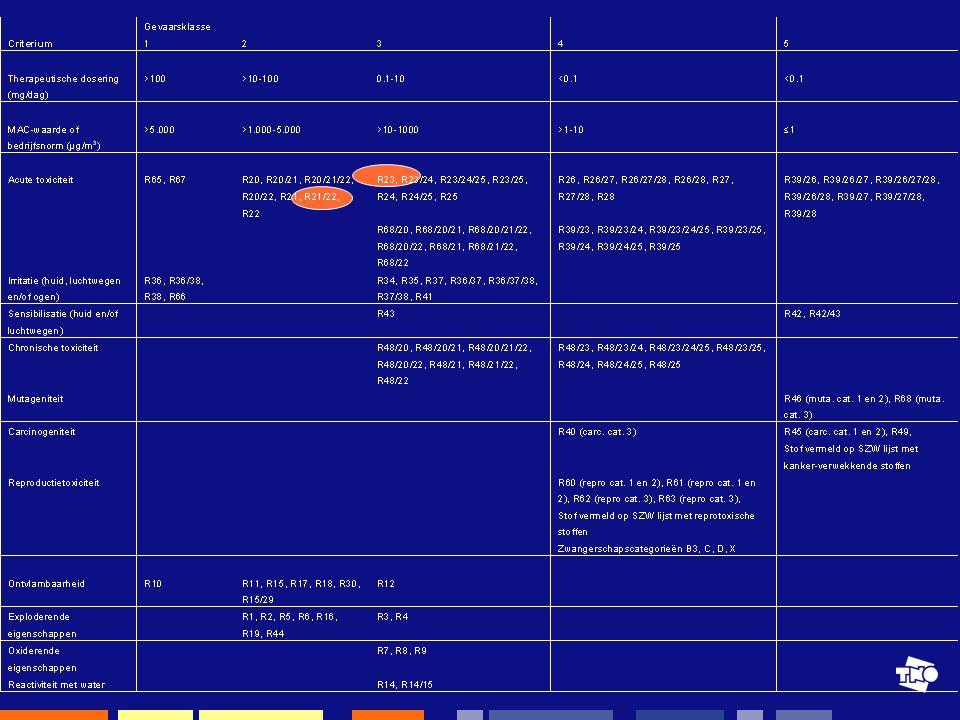 TNO Kwaliteit van Leven, Zeist, 22-05-2007Maaike le Feber12 Hoe ziet het arbo-risicomodel eruit.