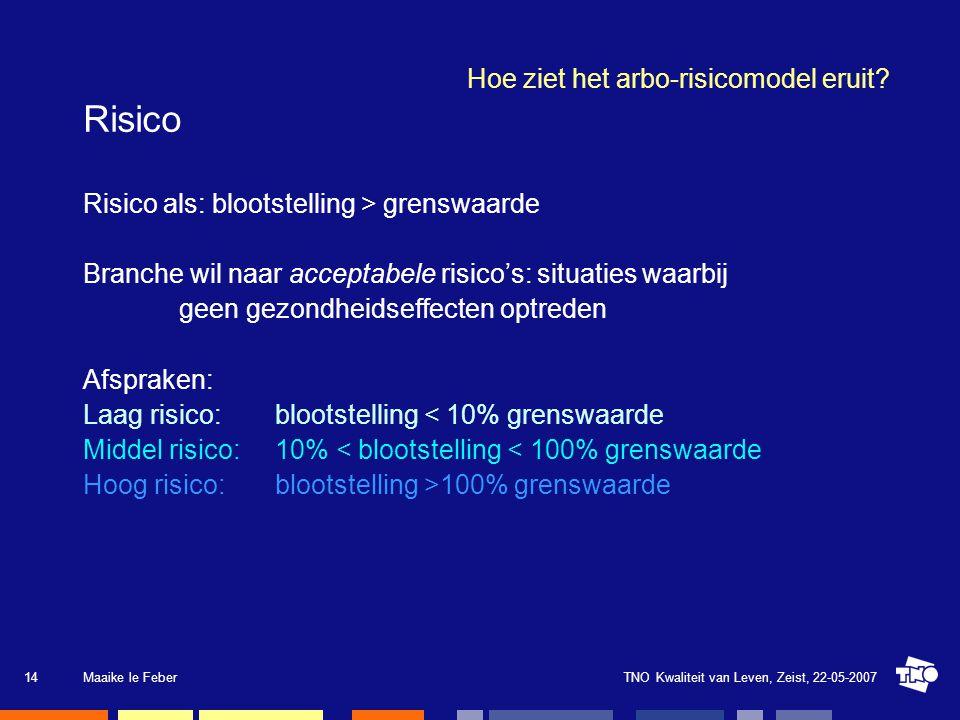 TNO Kwaliteit van Leven, Zeist, 22-05-2007Maaike le Feber15 Hoe ziet het arbo-risicomodel eruit.