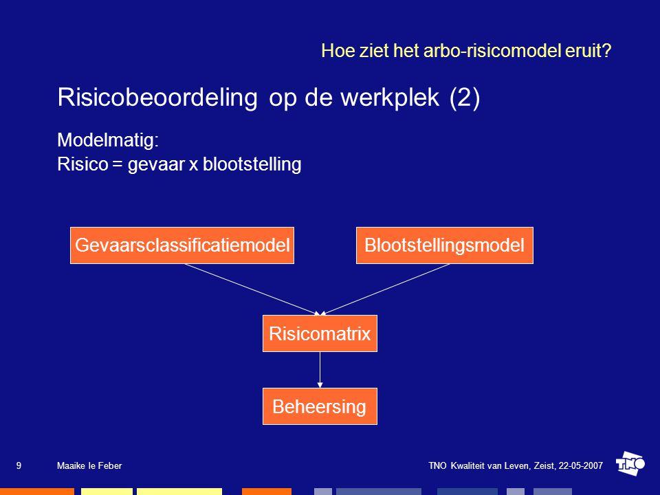 TNO Kwaliteit van Leven, Zeist, 22-05-2007Maaike le Feber9 Hoe ziet het arbo-risicomodel eruit? Risicobeoordeling op de werkplek (2) Modelmatig: Risic