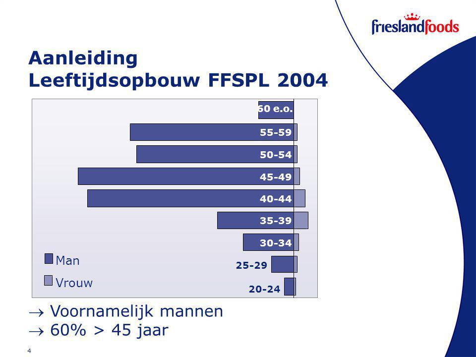4 Aanleiding Leeftijdsopbouw FFSPL 2004 20-24 25-29 30-34 35-39 40-44 45-49 50-54 55-59 60 e.o.