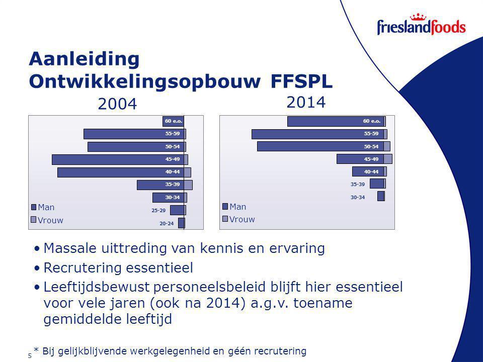 5 Aanleiding Ontwikkelingsopbouw FFSPL 20-24 25-29 30-34 35-39 40-44 45-49 50-54 55-59 60 e.o.