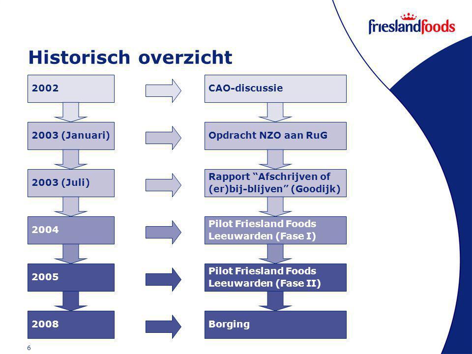 6 Historisch overzicht 2002CAO-discussie 2003 (Juli) 2003 (Januari) Rapport Afschrijven of (er)bij-blijven (Goodijk) Opdracht NZO aan RuG 2004 Pilot Friesland Foods Leeuwarden (Fase I) 2008 2005 Pilot Friesland Foods Leeuwarden (Fase II) Borging