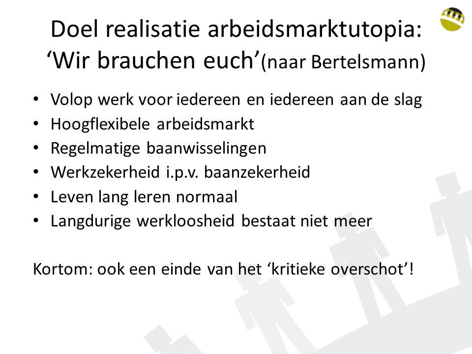 Doel realisatie arbeidsmarktutopia: 'Wir brauchen euch' (naar Bertelsmann) Volop werk voor iedereen en iedereen aan de slag Hoogflexibele arbeidsmarkt