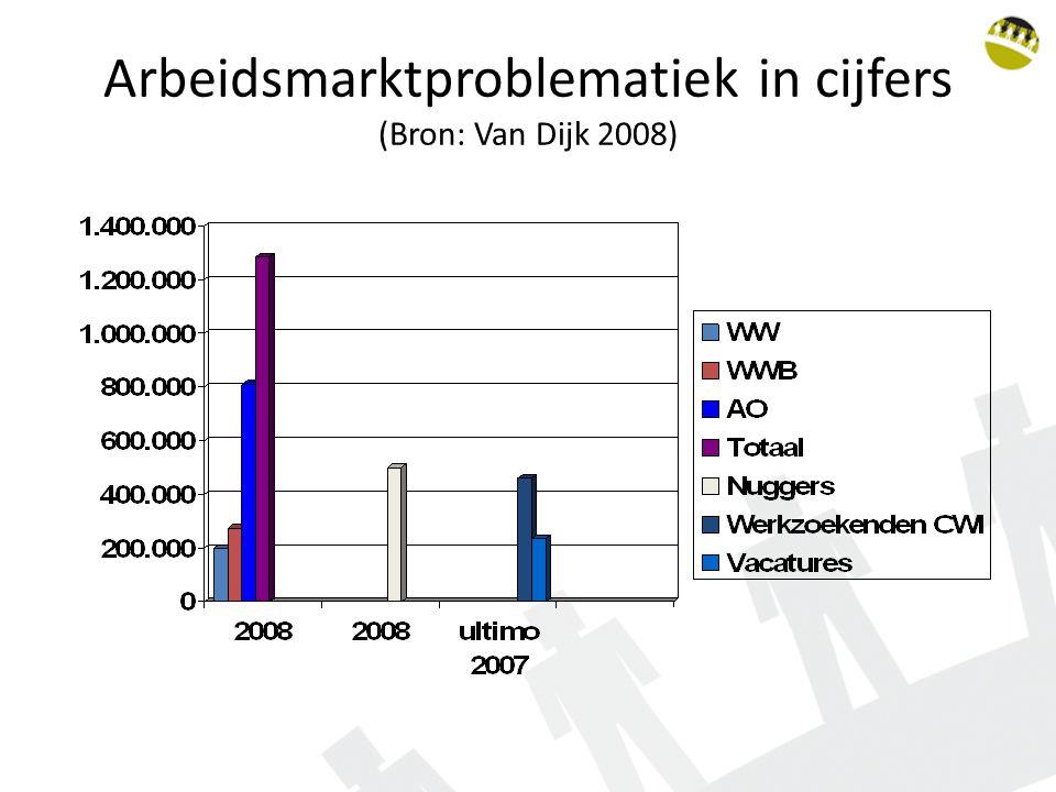 Arbeidsmarktproblematiek in cijfers (Bron: Van Dijk 2008)