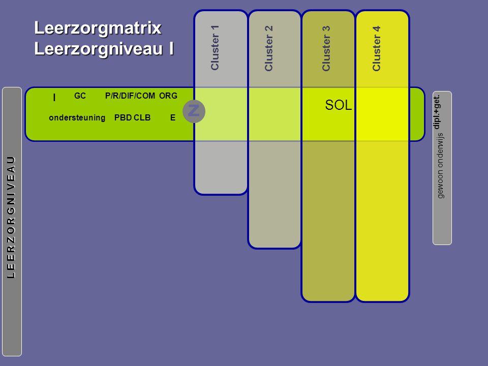 gewoon onderwijs L E E R Z O R G N I V E A U Leerzorgmatrix Leerzorgniveau I Cluster 3 Cluster 1 Cluster 2 Cluster 4 I P/R/DIF/COMGC Eondersteuning ORG PBD CLB dipl.+get.