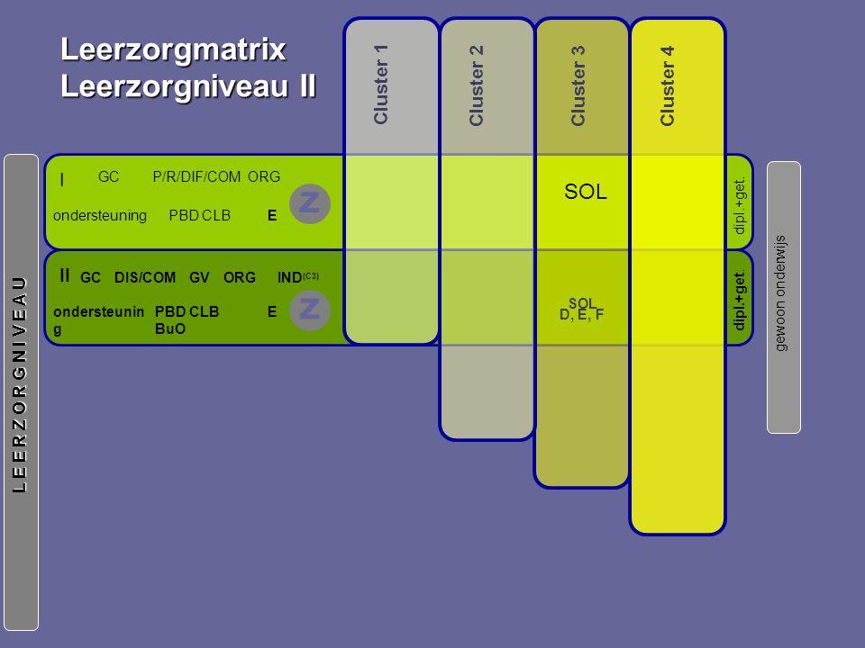 gewoon onderwijs L E E R Z O R G N I V E A U Leerzorgmatrix Leerzorgniveau II Cluster 3 Cluster 1 Cluster 2 Cluster 4 I P/R/DIF/COMGC Eondersteuning ORG PBD CLB dipl.+get.