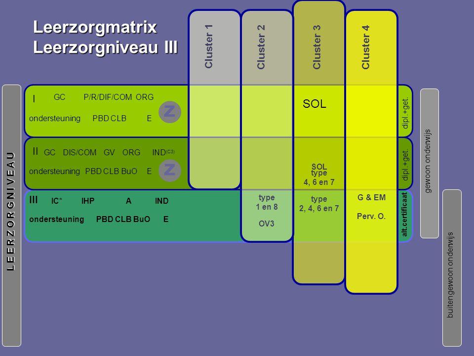 IHP E AIND III IC* ondersteuningPBD CLB BuO gewoon onderwijs buitengewoon onderwijs L E E R Z O R G N I V E A U alt.certificaat Leerzorgmatrix Leerzorgniveau III Cluster 3 Cluster 1 Cluster 2 Cluster 4 type 1 en 8 OV3 type 2, 4, 6 en 7 G & EM Perv.
