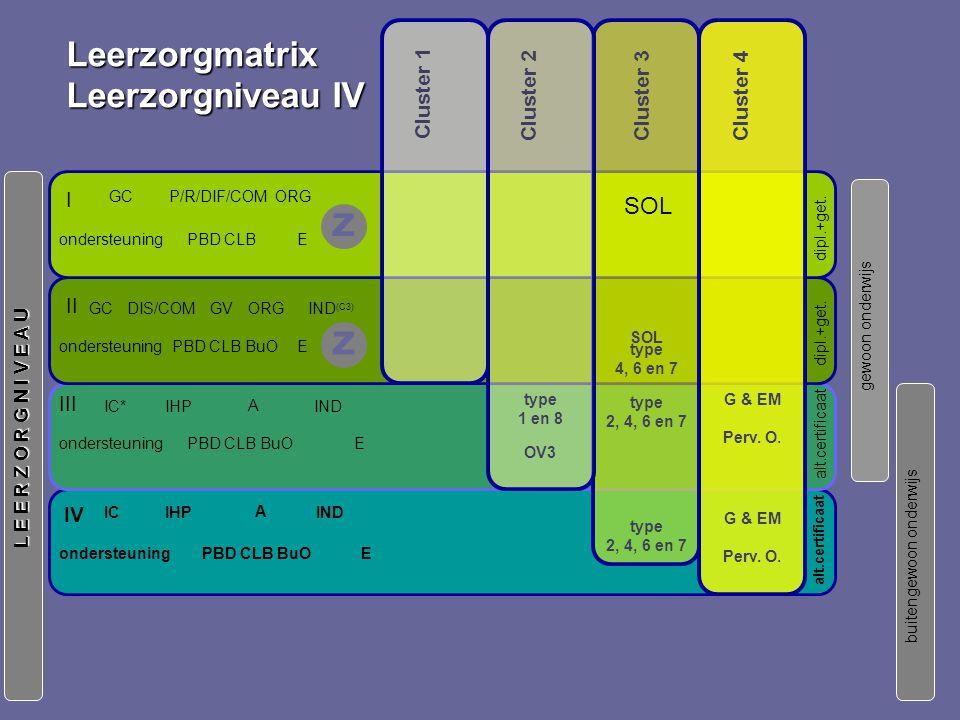 IC IV ondersteuning IHP E A IND PBD CLB BuO IHP E A IND III IC* ondersteuningPBD CLB BuO gewoon onderwijs buitengewoon onderwijs L E E R Z O R G N I V E A U alt.certificaat Leerzorgmatrix Leerzorgniveau IV Cluster 3 Cluster 1 Cluster 2 Cluster 4 type 1 en 8 OV3 type 2, 4, 6 en 7 G & EM Perv.
