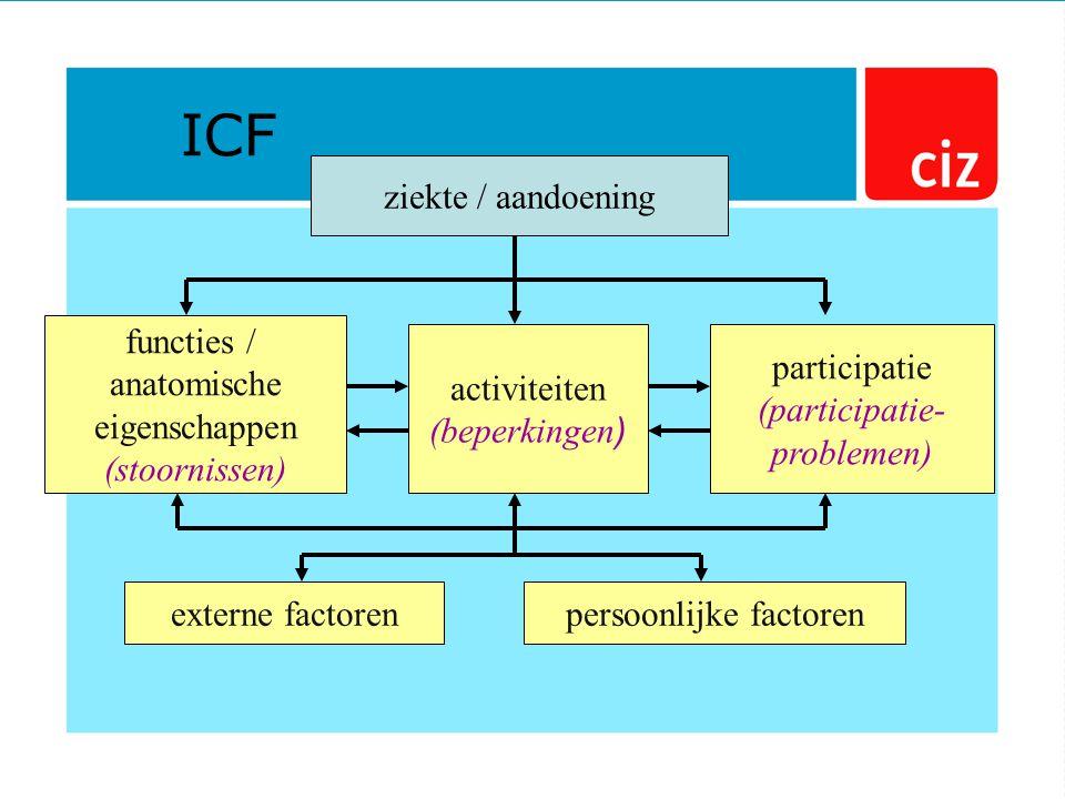 ziekte / aandoening functies / anatomische eigenschappen (stoornissen) activiteiten (beperkingen ) participatie (participatie- problemen) externe factorenpersoonlijke factoren ICF