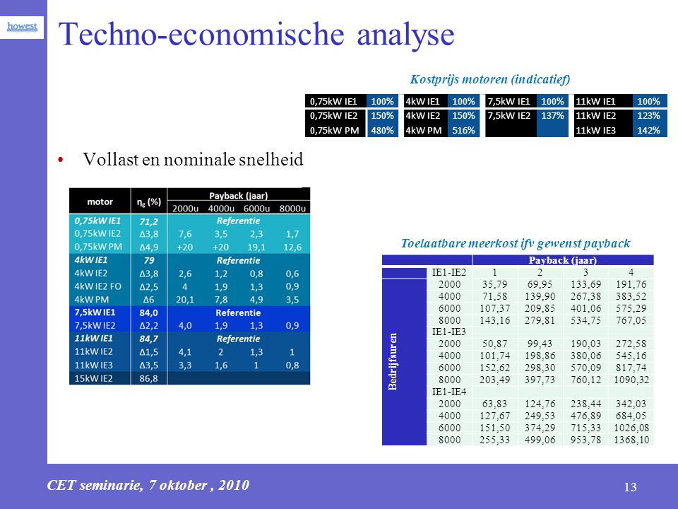 CET seminarie, 7 oktober, 2010 13 Techno-economische analyse 0,75kW IE1100%4kW IE1100%7,5kW IE1100%11kW IE1100% 0,75kW IE2150%4kW IE2150%7,5kW IE2137%