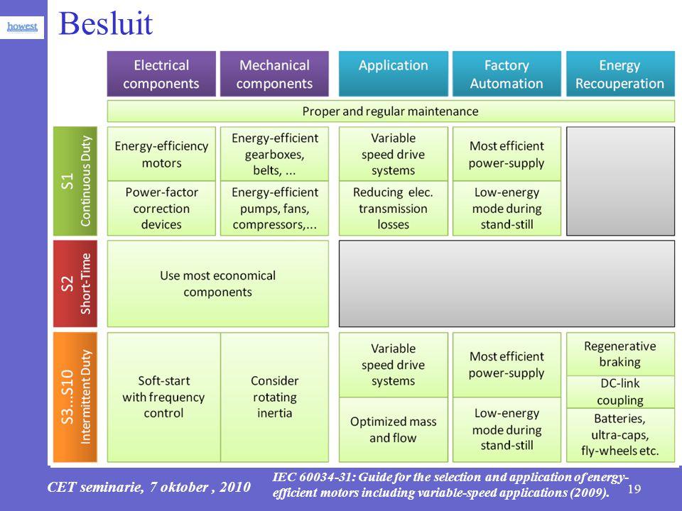 CET seminarie, 7 oktober, 2010 19 Besluit www.energie-efficientie.be IEC 60034-31: Guide for the selection and application of energy- efficient motors