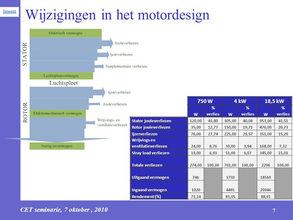 CET seminarie, 7 oktober, 2010 8 Optimalisatiemogelijkheden bij inductiemotoren Doorgedreven optimalisatie –Cu-kooi –Blikpakket –Langere stack –Geringe luchtspleet –Lagers met lagere wrijving –Kleinere ventilator –Andere kooivorm –…