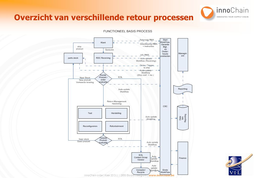 innoChain cvba | Kaai 33 3.1 | 2850 Boom | Belgium | www.innochain.be Overzicht van verschillende retour processen