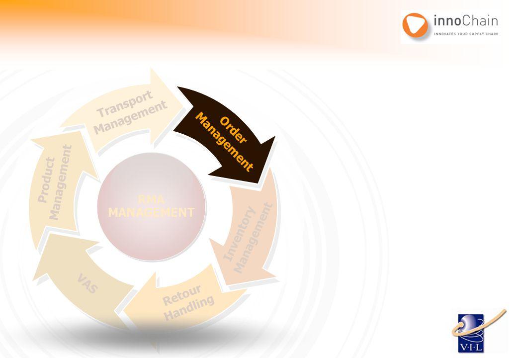 Order Management Inventory Management Retour Handling VAS Product Management Transport Management RMA MANAGEMENT RMA MANAGEMENT Order Management