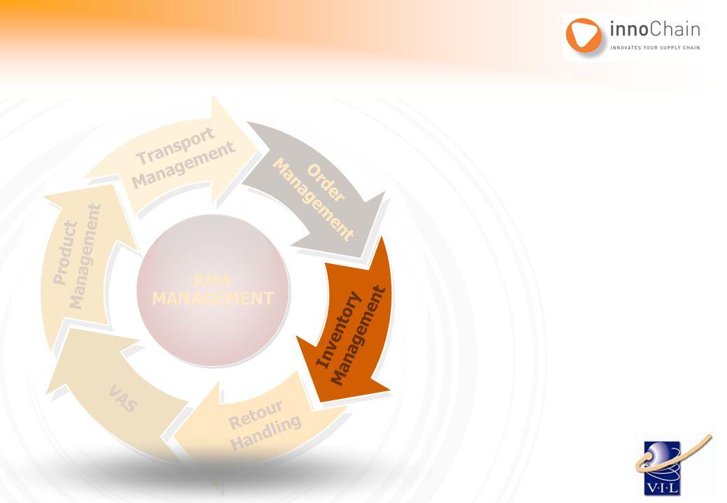 Order Management Inventory Management Retour Handling VAS Product Management Transport Management RMA MANAGEMENT RMA MANAGEMENT Inventory Management