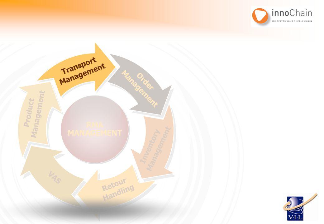Order Management Inventory Management Retour Handling VAS Product Management Transport Management RMA MANAGEMENT RMA MANAGEMENT Transport Management