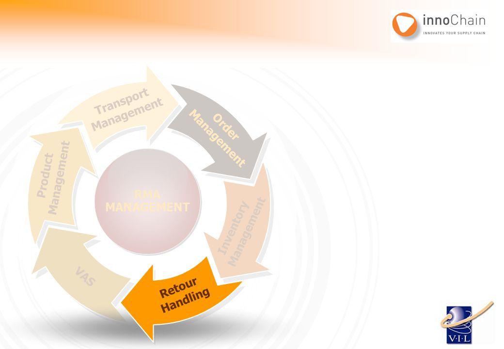 Order Management Inventory Management Retour Handling VAS Product Management Transport Management RMA MANAGEMENT RMA MANAGEMENT Retour Handling