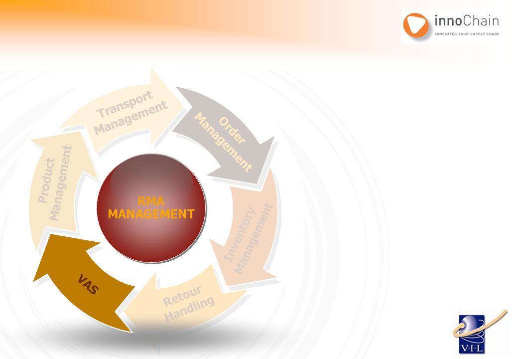 Order Management Inventory Management Retour Handling VAS Product Management Transport Management RMA MANAGEMENT RMA MANAGEMENT RMA MANAGEMENT RMA MAN