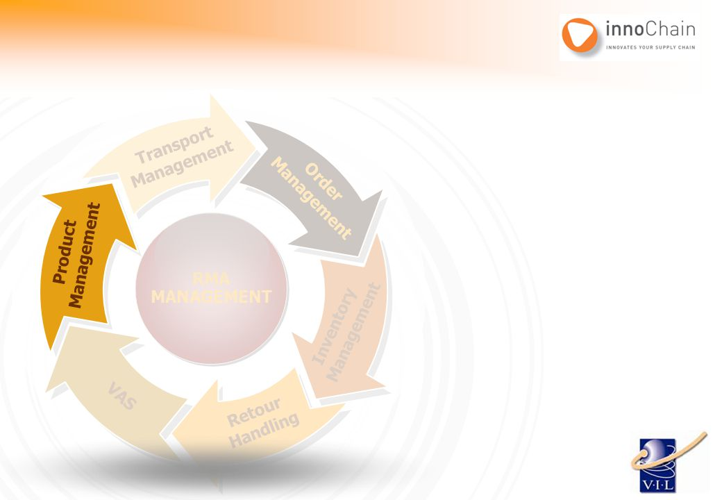 Order Management Inventory Management Retour Handling VAS Product Management Transport Management RMA MANAGEMENT RMA MANAGEMENT Product Management
