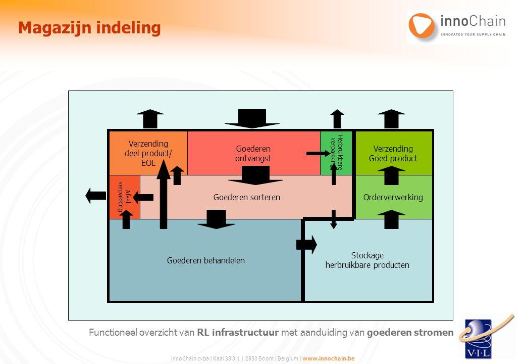 innoChain cvba | Kaai 33 3.1 | 2850 Boom | Belgium | www.innochain.be Functioneel overzicht van RL infrastructuur met aanduiding van goederen stromen