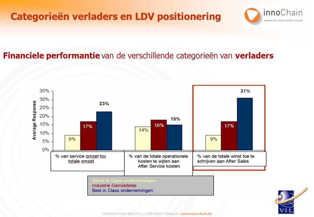innoChain cvba | Kaai 33 3.1 | 2850 Boom | Belgium | www.innochain.be Financiele performantie van de verschillende categorieën van verladers Categorie