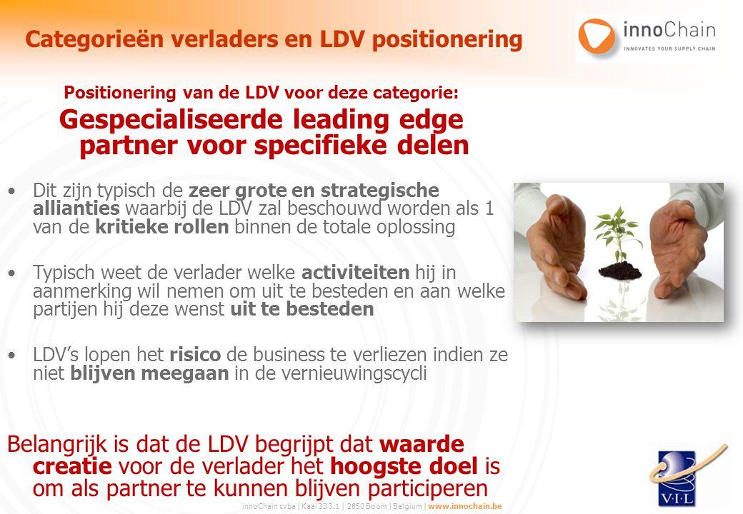 innoChain cvba | Kaai 33 3.1 | 2850 Boom | Belgium | www.innochain.be Positionering van de LDV voor deze categorie: Gespecialiseerde leading edge part