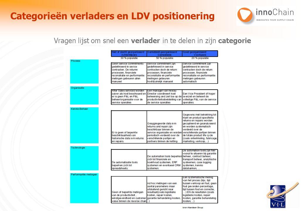 innoChain cvba | Kaai 33 3.1 | 2850 Boom | Belgium | www.innochain.be Vragen lijst om snel een verlader in te delen in zijn categorie Categorieën verl