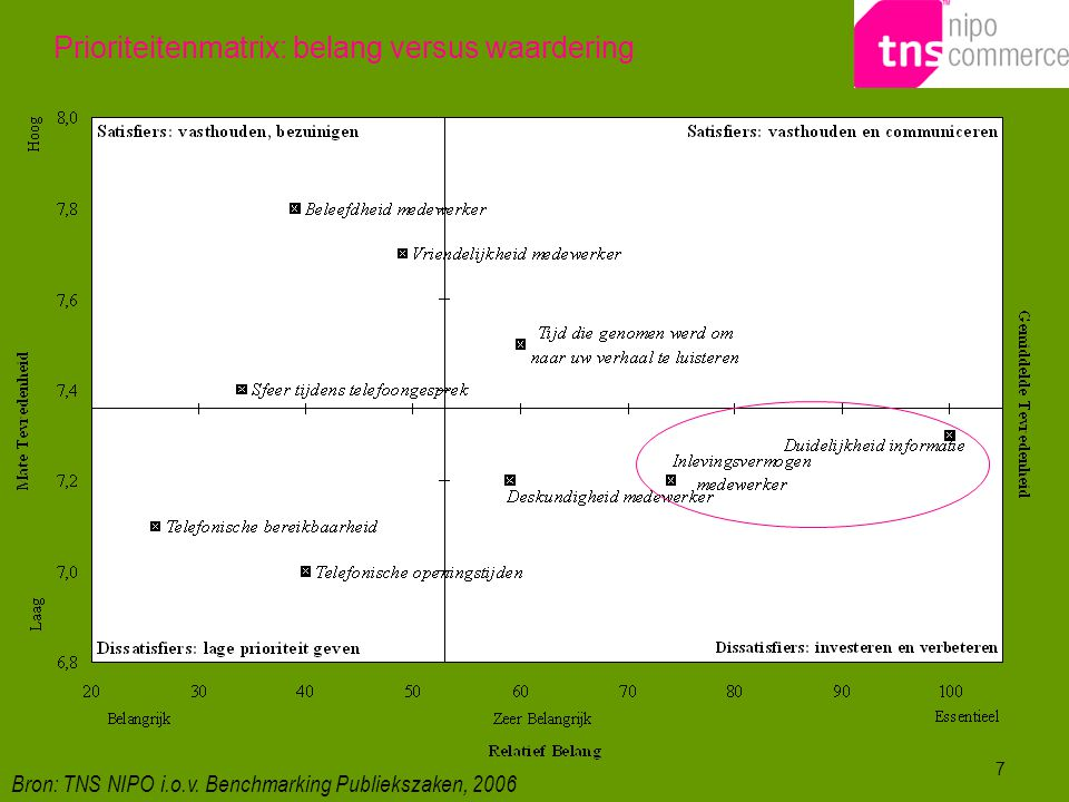 7 Prioriteitenmatrix: belang versus waardering Bron: TNS NIPO i.o.v. Benchmarking Publiekszaken, 2006