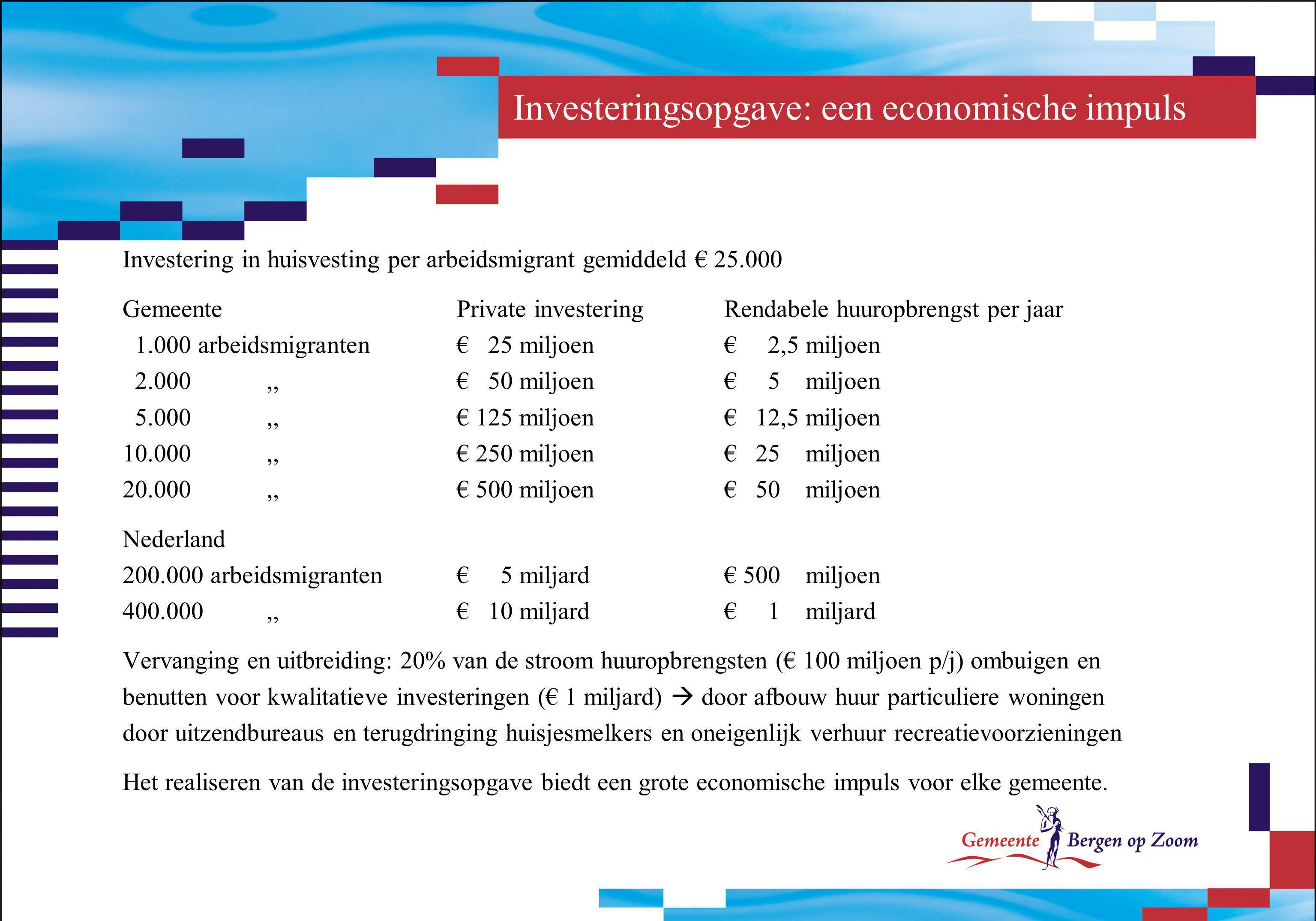 Investeringsopgave: een economische impuls Investering in huisvesting per arbeidsmigrant gemiddeld € 25.000 GemeentePrivate investeringRendabele huuro